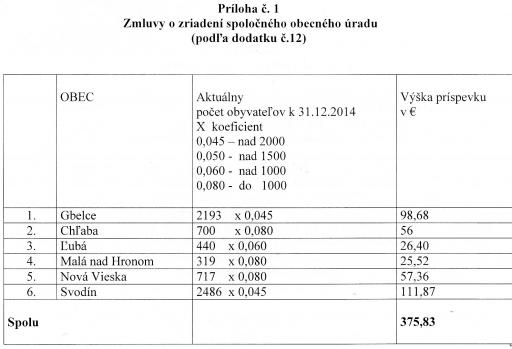 Dodatok c.12 k zmluve 04